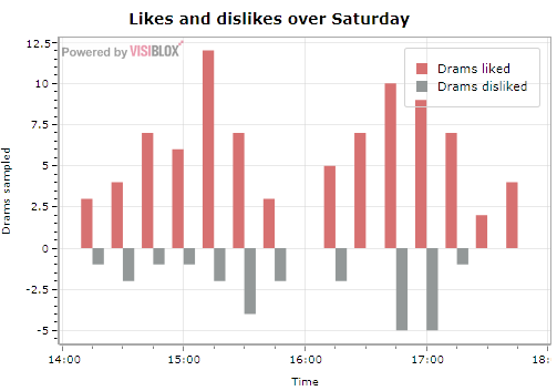 Likes and dislikes over the Saturday