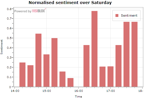 Sentiment over the Saturday